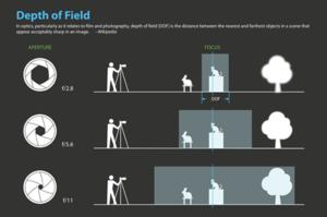 Depth-of-field-04-depth-of-field-chart_middle